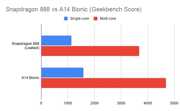 Apple Bionic A14 مقابل Snapdragon 888