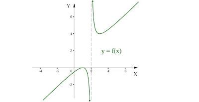 gambar 7 Pembahasan Materi dan Soal Limit Fungsi