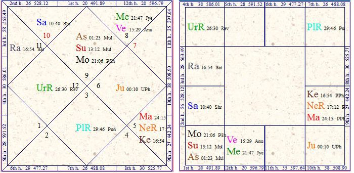Vedic Astrology Research Portal: Great Wealth & Money Yoga's In