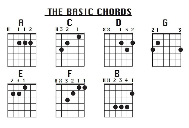 guitar chords chart for beginners 7 beginner guitar chords to 11538