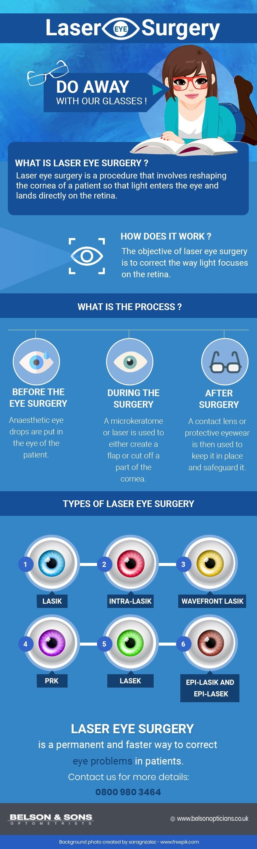 What Is Laser Eye Surgery? How Does It Work? #infographic