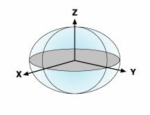 esfera de la tierra con ejes cartesianos x y z