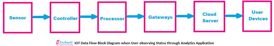 data analytics through IoT, IoT data monitoring, IoT data flow