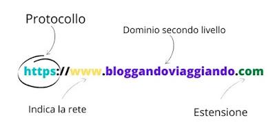 elementi url sito web