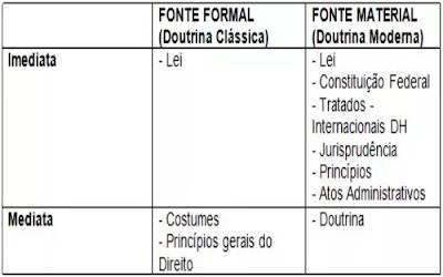 Fontes do Direito Penal Formais e Materiais