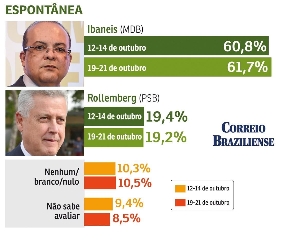 espo 1540262644 71 - Ibaneis Rocha tem 75,6% dos votos válidos; Rollemberg, 24,4%, mostra pesquisa do Correio