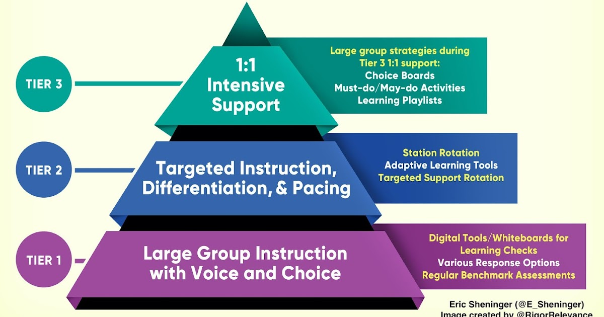 A Principal's Reflections: RTI and Personalization: A Dynamic Duo