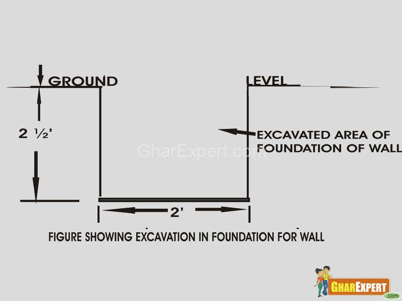 Footing Excavation For Foundation Of Manufacturing Plant