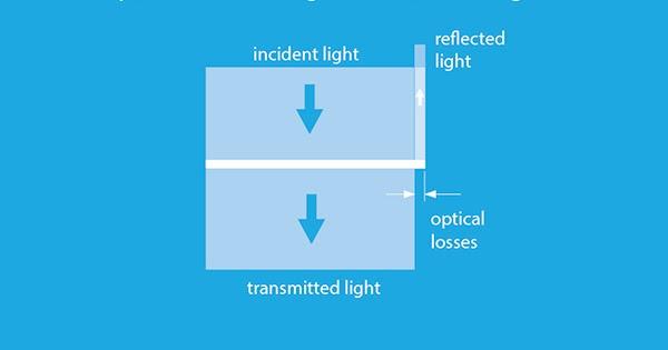 The Solarblogger Optical Properties Of Solar Panels