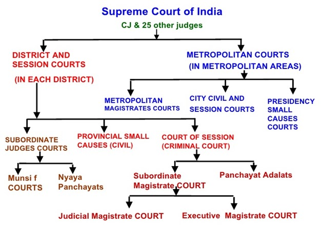 Hierarchy of Criminal Courts in India