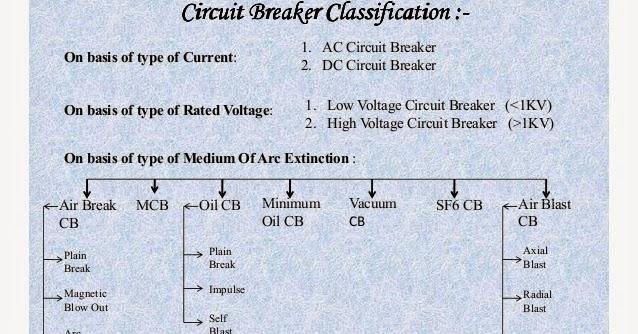 Electrical Engineering World: Circuit Breaker Classification