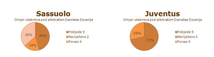 Statistika susreta Sassuola i Juventusa pod sudačkom palicom Danielea Doverija