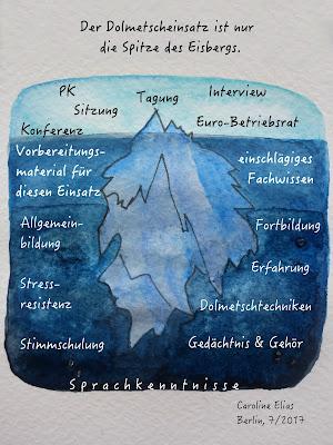 Oberhalb der Wasseroberfläche: Der Dolmetscheinsatz (ist nur die Spitze des Eisbergs). Unterhalb: Vorbereitungsmaterial für diesen Einsatz, einschlägiges Fachwissen; tiefere Wasserschicht: Allgemeinbildung, Fortbildung, Stressresistenz, Erfahrung, Dolmetschtechniken, Stimmschulung, Gedächtnis & Gehör; Tiefsee: Sprachkenntnisse.
