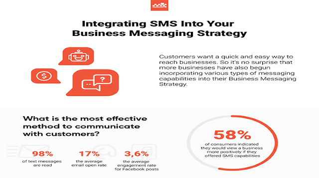 How to Integrate SMS Into Your Business Messaging Strategy in 2020 #infographic