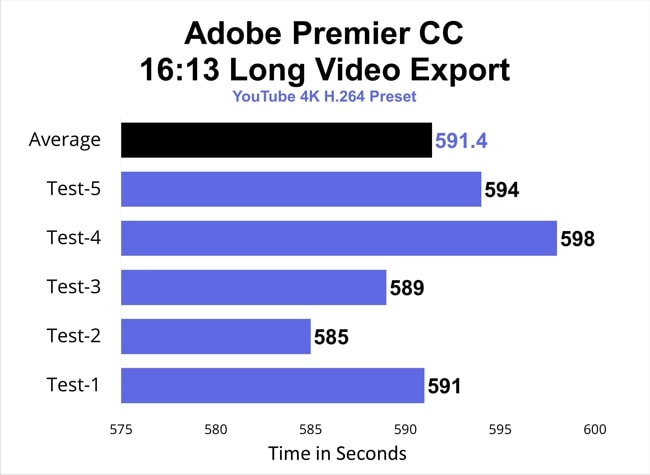 MSI GS65 Stealth has exported the 16 minutes and 13 seconds long video in youtube 4K H.264 preset in just 591 seconds on average. So, pretty faster than Legion 7i.