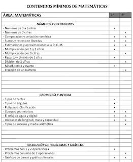 PROGRAMA DE REFUERZO DE LENGUA Y MATEMÁTICAS 3º Y 4º PRIMARIA