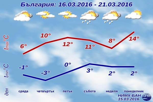 Седмична Прогноза за времето от 16 март 2016 до 21 март 2016