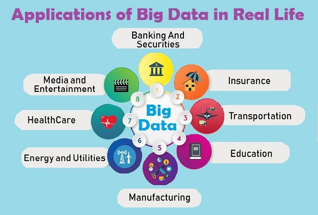 Applications of big data?