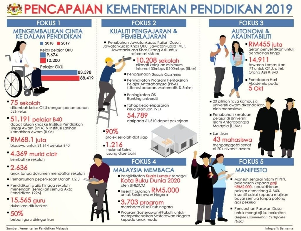 pencapaian kementerian pendidikan malaysia 2019