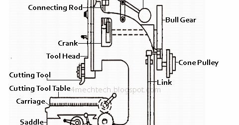 Mechanical Technology: Specification of Slotter Machine