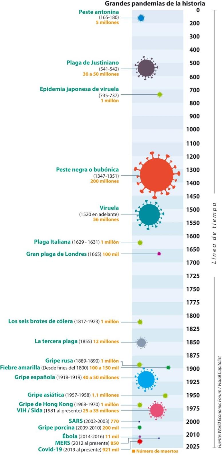 Las 20 pandemias más devastadoras de la historia