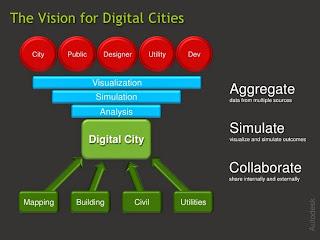 digital city vision