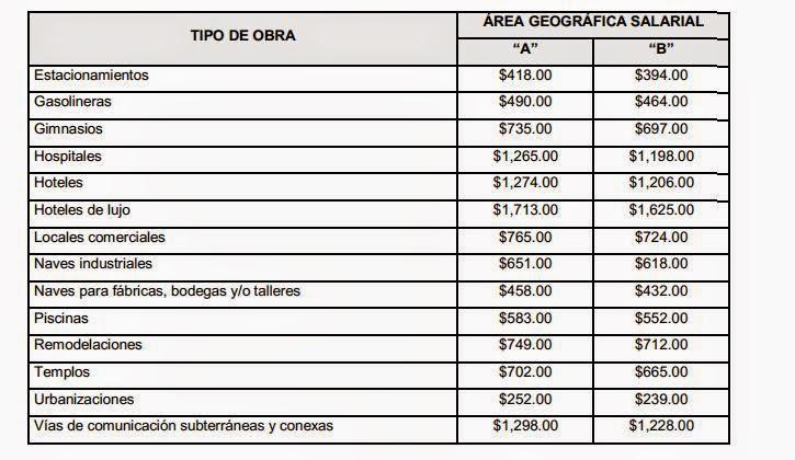 COSTO DE LA MANO DE OBRA POR METRO CUADRADO