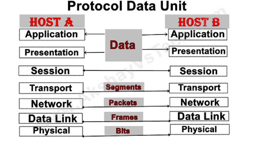 PDU (Protocol Data Unit) in OSI Model
