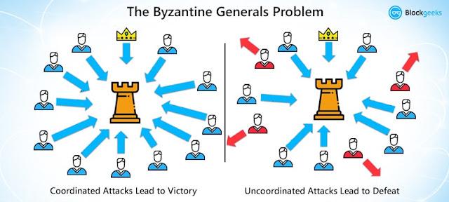 Problema general bizantino