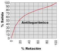 Potenciómetro Antilogarítmico curva.