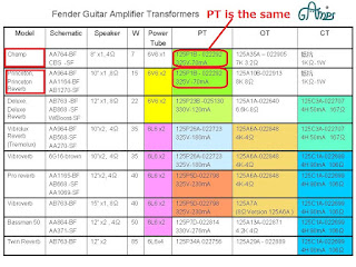 Parts number and the specification of all the Fender guitar amplifier's transformers
