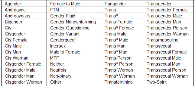 List of all gender identities
