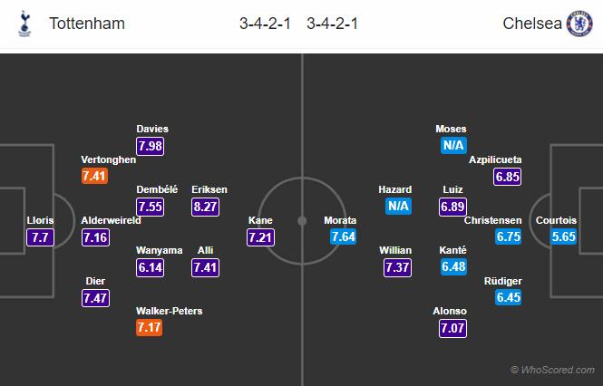 Lineups, News, Stats – Tottenham vs Chelsea