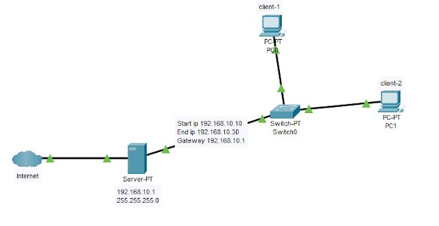 konfigurasi dhcp server di debian 9 server