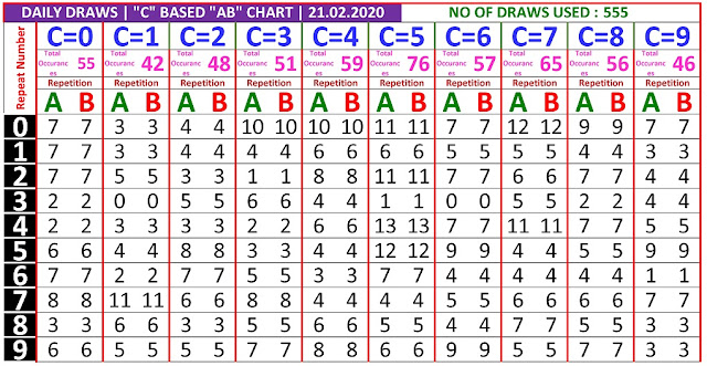 Kerala Lottery Winning Number Daily Trending And Pending C based  AB chart  on  21.02.2020