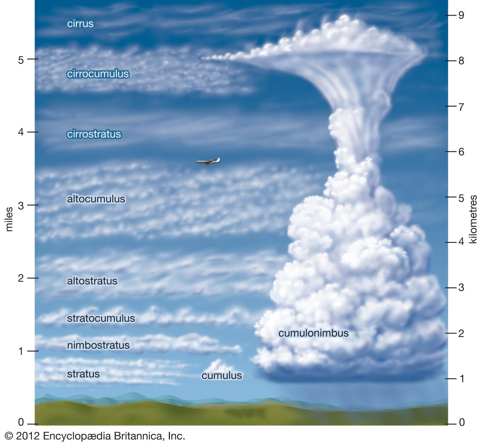 Jenis awan berdasarkan ketinggiannya