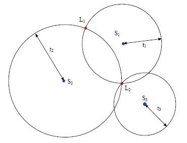 شرح طريقة عمل الجي بي اس بالتفصيل