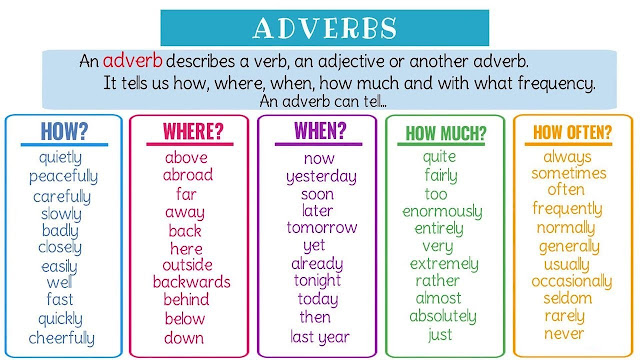 Adverb - Introduction, Form, Types, Position, Frequency and Examples