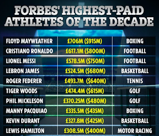 Ronaldo the most paid footballer of decade