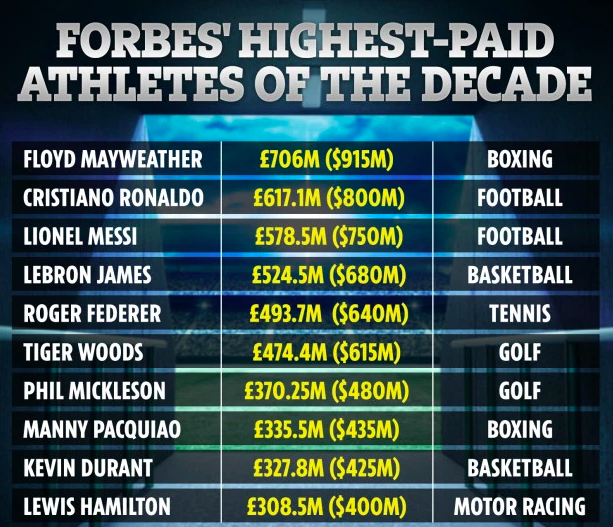Ronaldo the most paid footballer of decade with £617m fortune, Messi follows