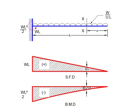 civil engineering shear force and bending moment diagram for rh a2zcivilengg blogspot com bending moment diagram for cantilever beam with moment at free end bending moment diagram for cantilever beam with uvl
