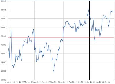 Chart Vertical Line