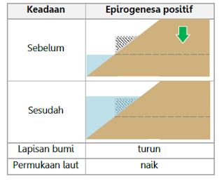 Epirogenesa positif