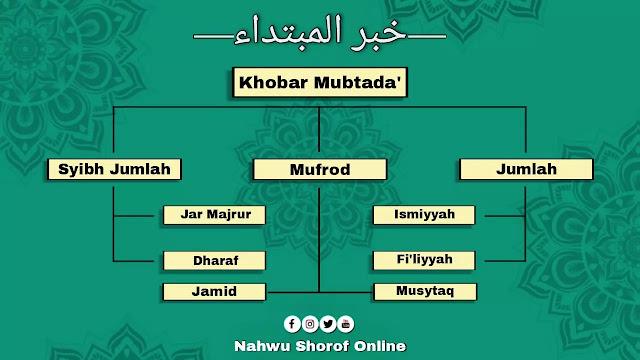 Khobar Mufrod dan Ghoiru Mufrod