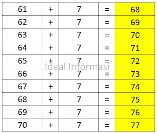 Tabel Penjumlahan dari 61 sampai 70 ditambah (+) 7