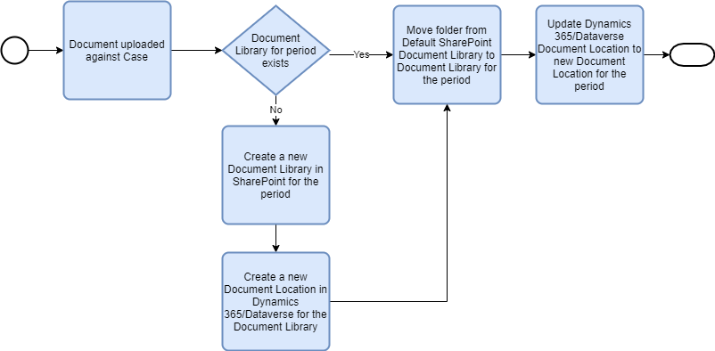 Better management of SharePoint Document Libraries for Dynamics 365