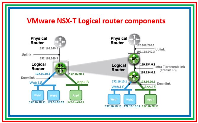 VMware NSX-T : Basics about Gateway Router and Segment/Logical Switch