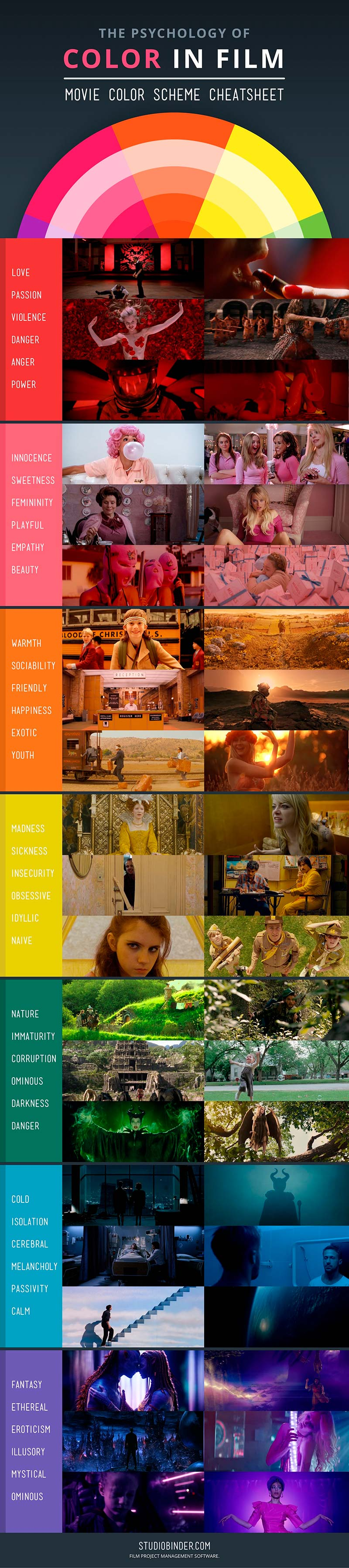 The Psychology of Color in Film #infographic