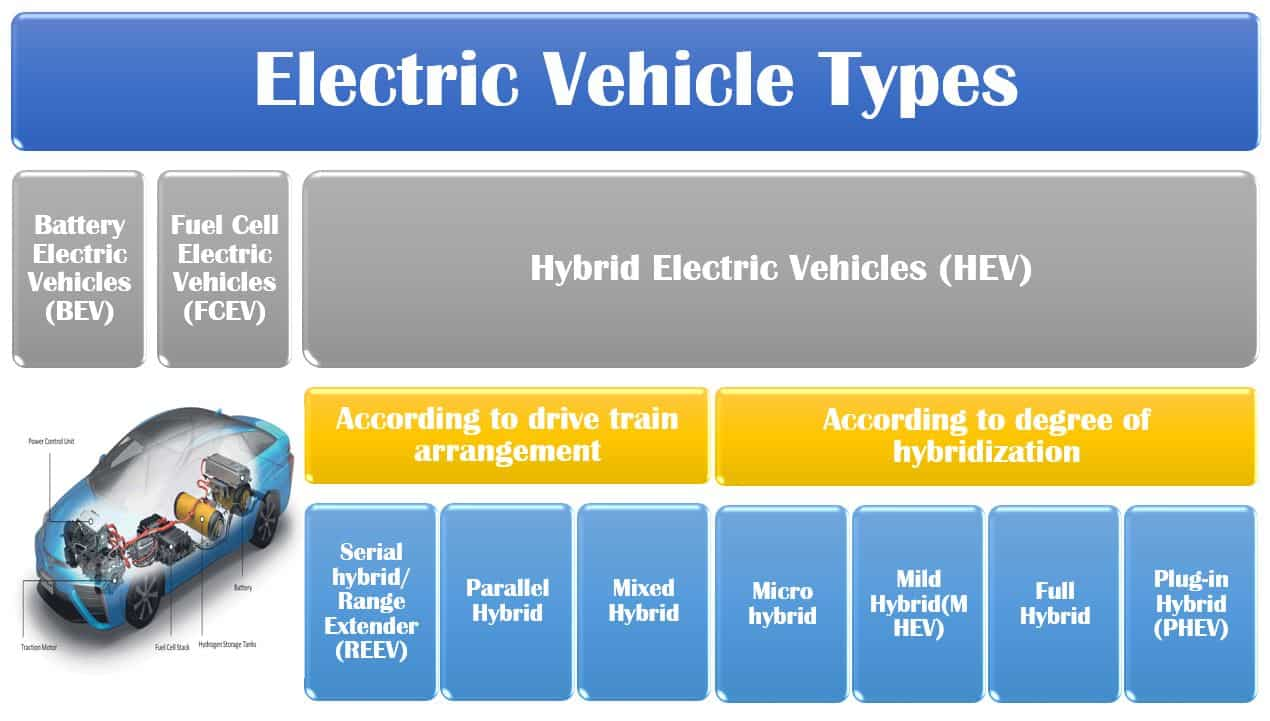 ev-types-bev-vs-plugin-hybrid-fuelcell-vehicle2