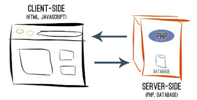 apa itu bahasa sisi server klien dan bedanya
